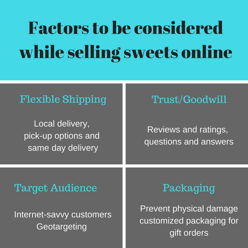 Selling Sweets online in India