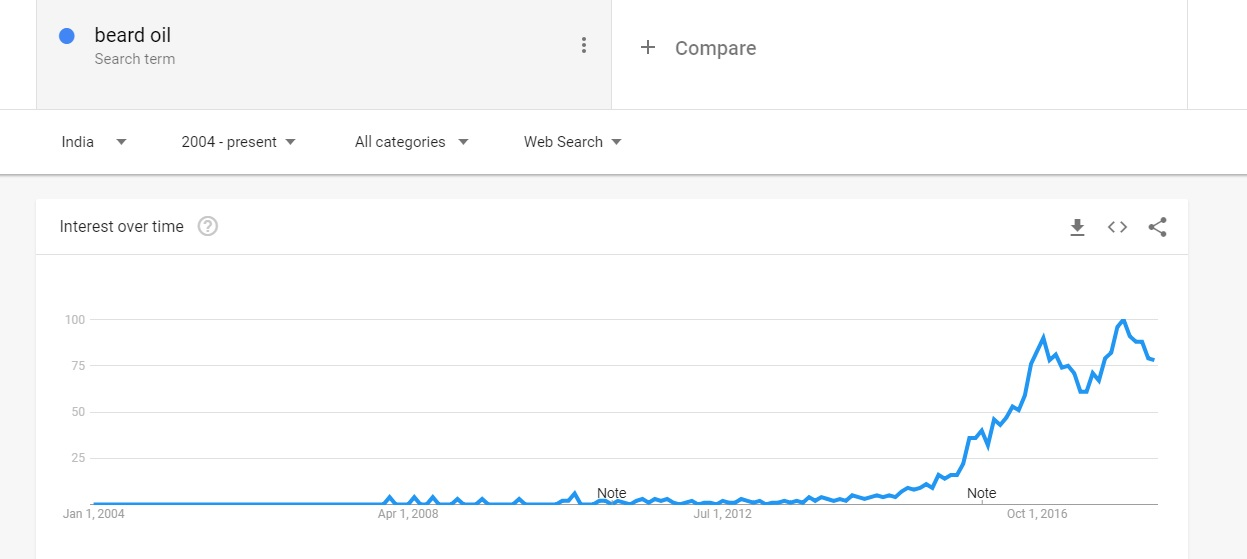 Beard oil Google Trends