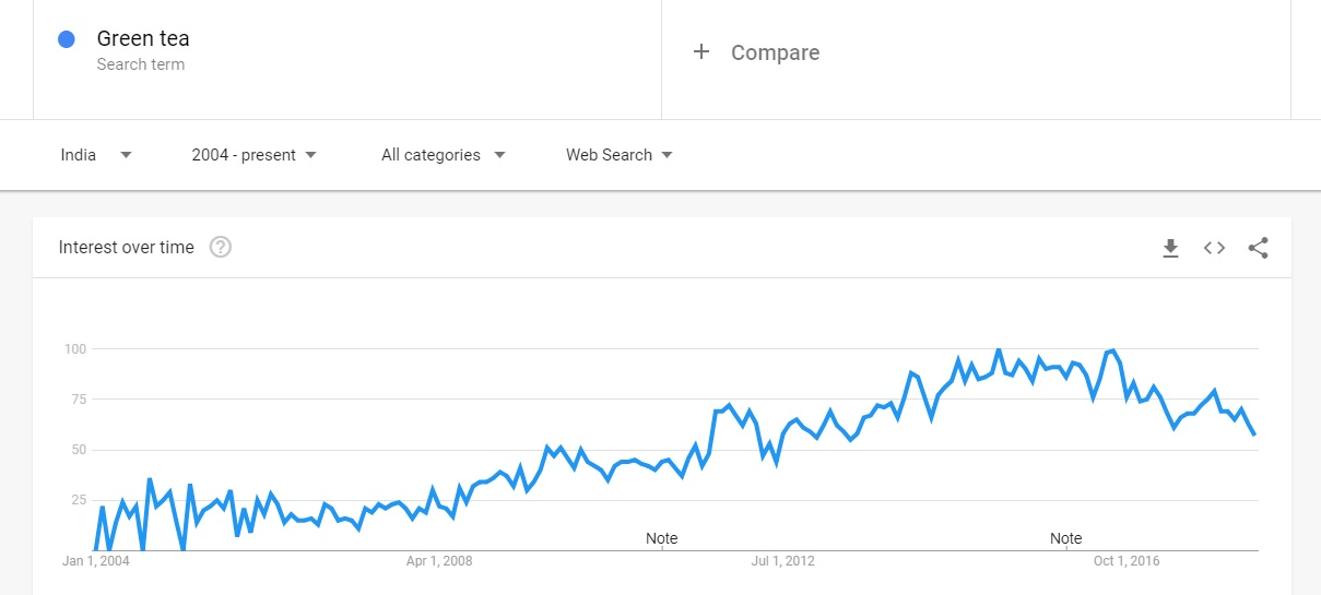 Green tea Google Trends