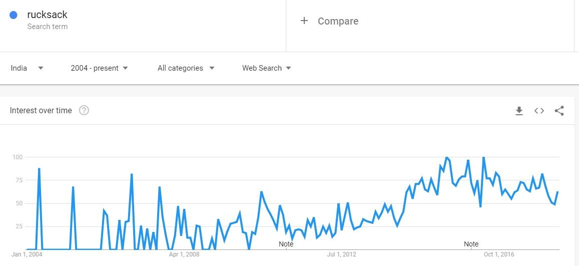 Rucksack Google Trends