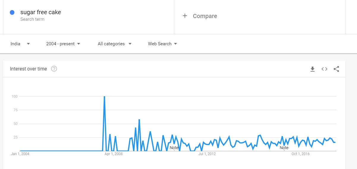 Sugar free cake Google Trends