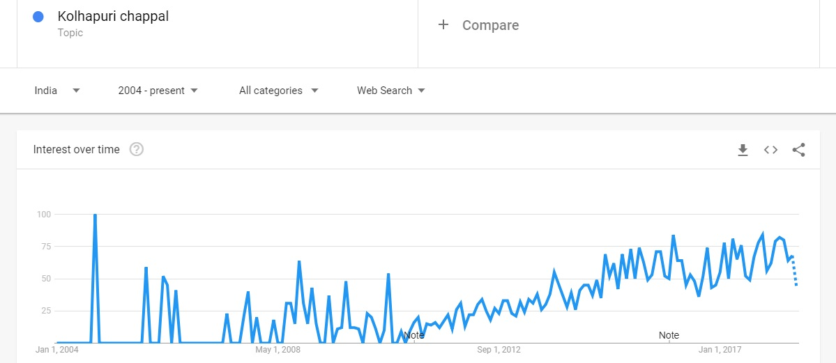 Kolhapuri Chappals trends