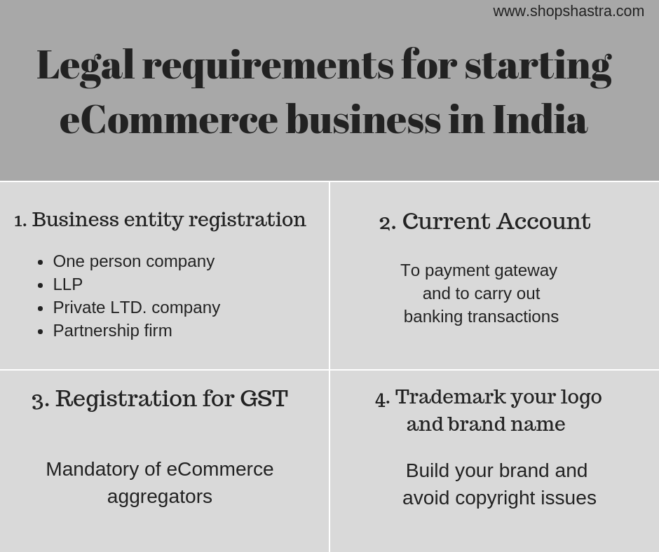 https://wordpressshops.cc.shopshastra.com/wp-content/uploads/2018/11/Legal-requirements-for-starting-eCommerce-business-in-India.